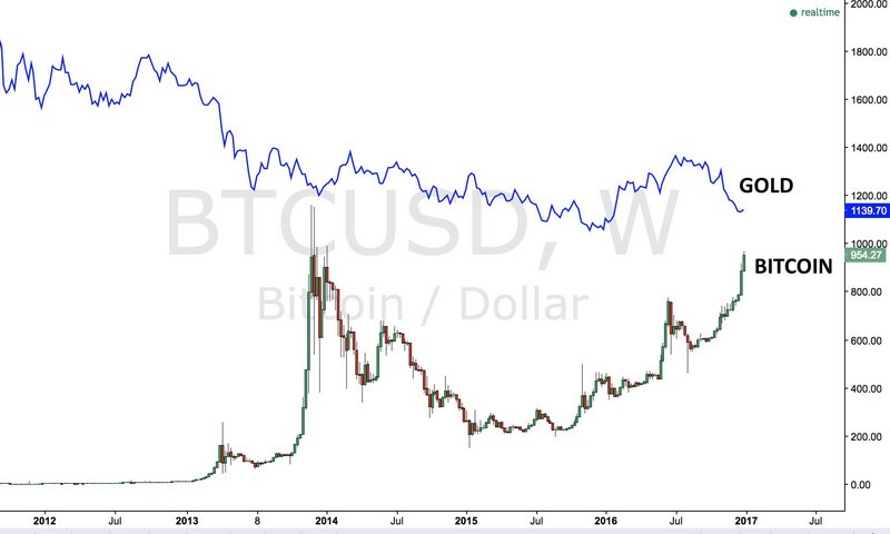 rate bitcoin vs gold