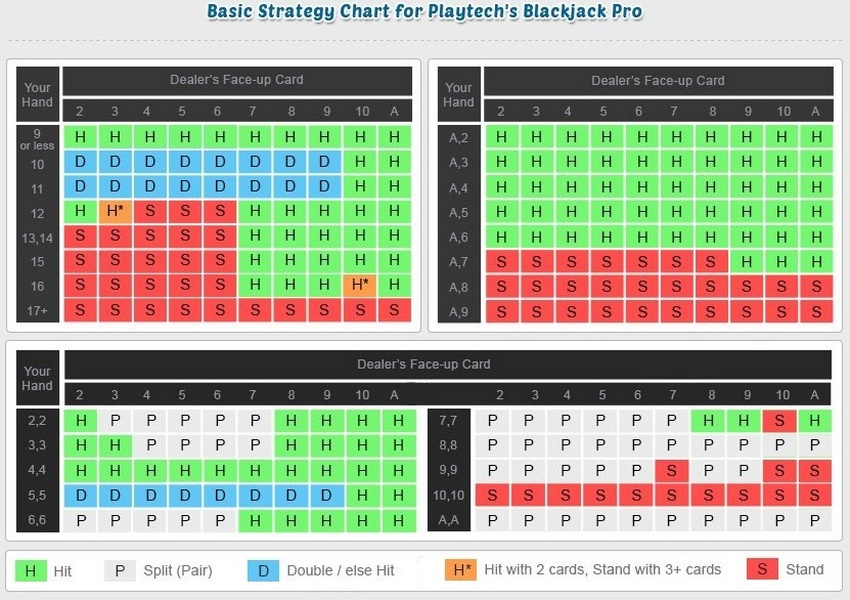 The basic strategy for Playtech's Blackjack Pro