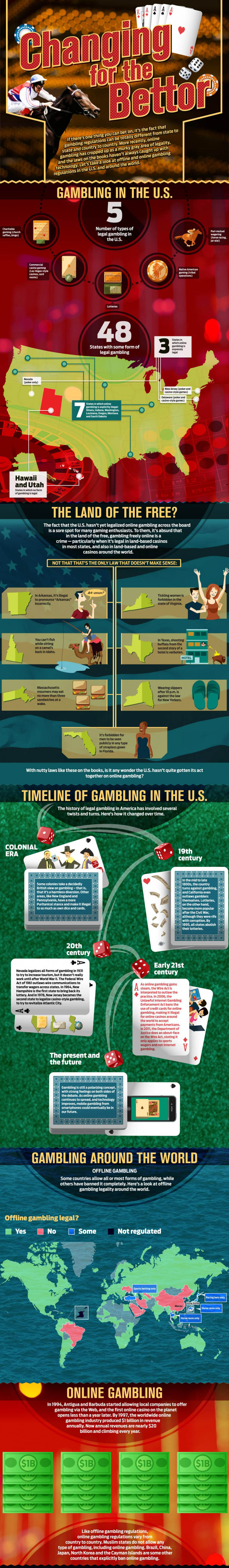Infografic: Gambling in the United States and around the World