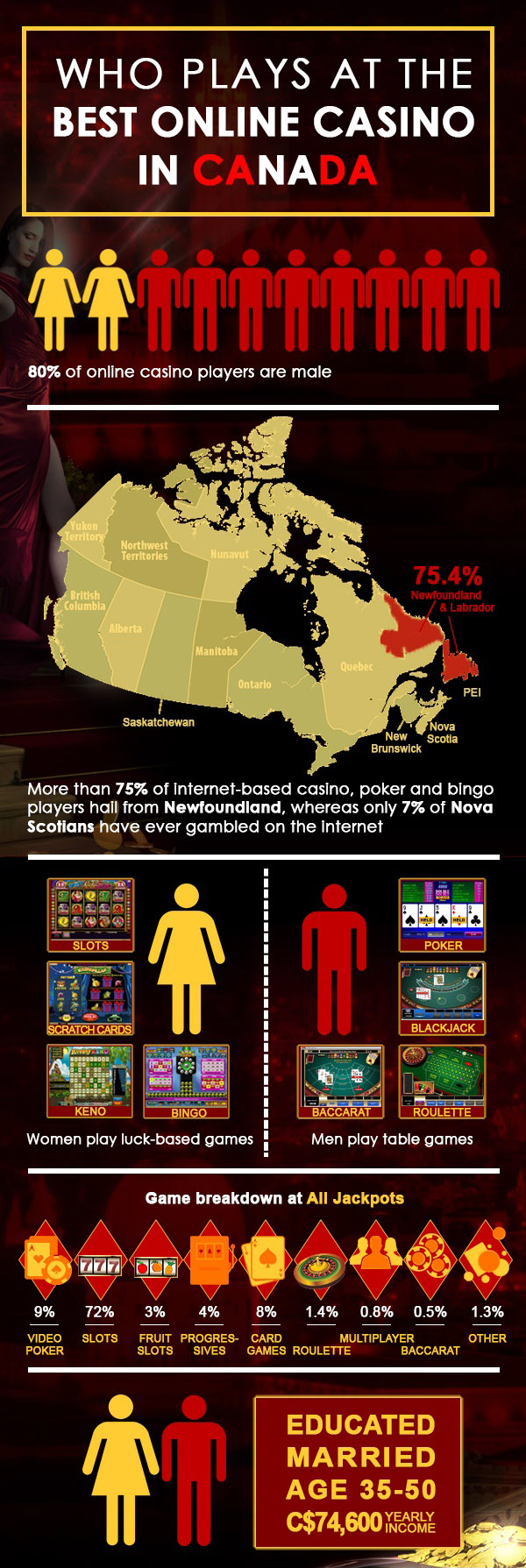 Who Plays at the Online Casino in Canada and Why - Infografic