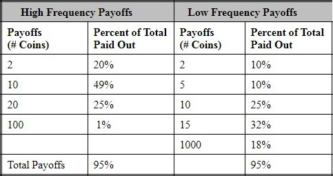 hypothetical payoffs of Low and High Frequency slot machine games